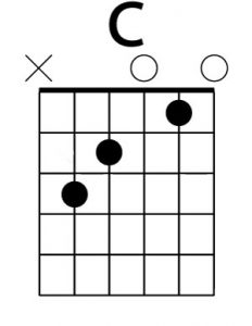 Acorde básico de guitarra DO (C)