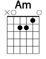 Acorde básico de guitarra LA menor (Am)