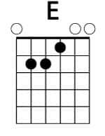 Acorde básico de guitarra MI (E)