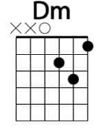 Acorde básico de guitarra RE menor (Dm)