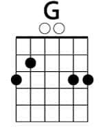 Acorde básico de guitarra SOL (G)