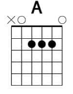 Acorde básico de guitarra LA (A)