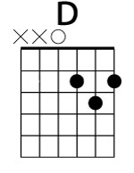Acorde básico de guitarra RE (D)