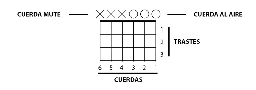 representación de diagrama de acordes de guitarra