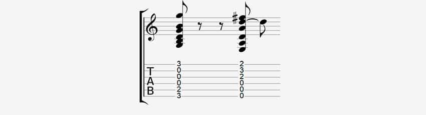 Cómo leer acordes en tabs de guitarra