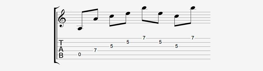 Cómo leer riffs en tabs de guitarra